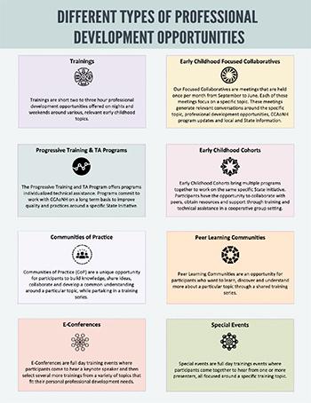 CCAoNH Definition Sheet
